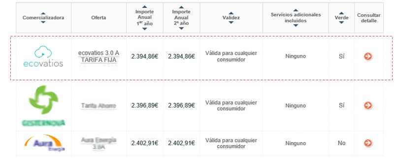 Nuestras tarifas 3.0A y 2.1A, las más competitivas de España según la CNMC