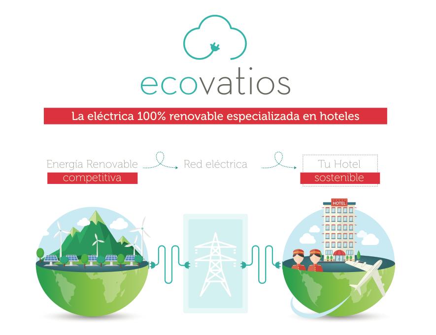 ecovatios lleva a FITUR el suministro de energía verde para hoteles