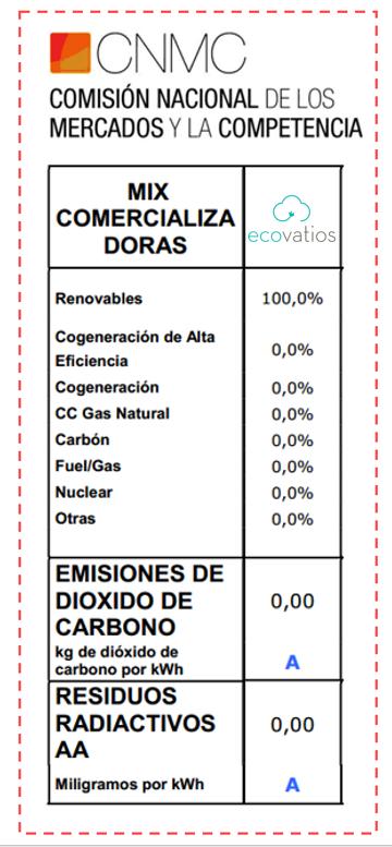 100% renovable_ CNMC