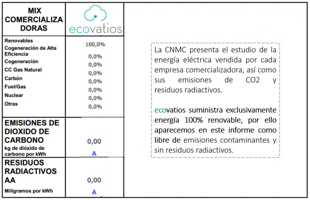 informe energía eléctrica cnmc