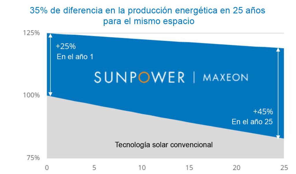 Producción energía durante la vida útil