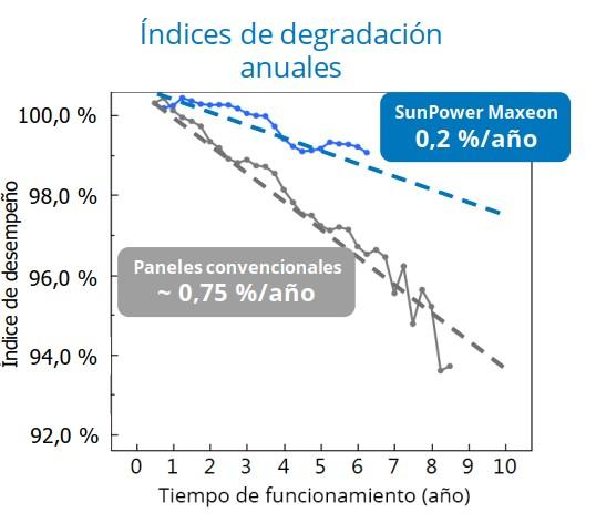 Indices degradación anuales