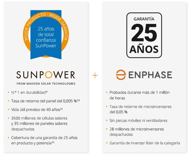 garantia SunPower y Garantía Enphase