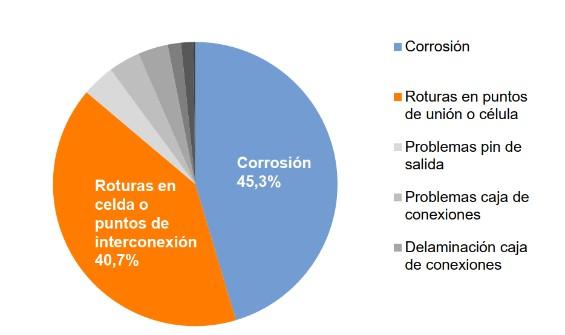 Corrosion celulas solares