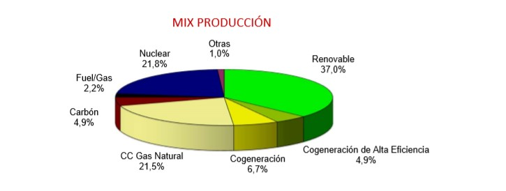 Mix producción energía 2019