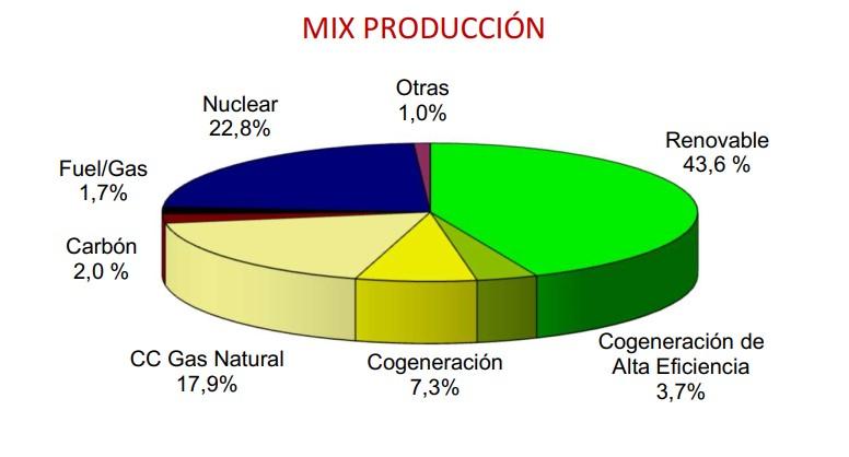 Mix producción 2020